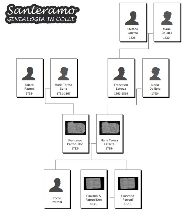 Famiglia Patroni - Laterza