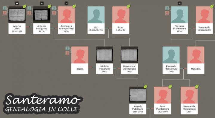 Famiglia Putignano - Plantamura